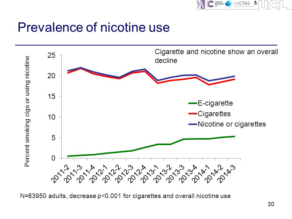 Prevalence of nicotine use 30 N=63950 adults, decrease p<0.001 for cigarettes and overall nicotine use Cigarette and nicotine show an overall decline