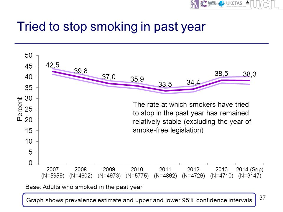 Tried to stop smoking in past year 37 Graph shows prevalence estimate and upper and lower 95% confidence intervals Base: Adults who smoked in the past year The rate at which smokers have tried to stop in the past year has remained relatively stable (excluding the year of smoke-free legislation)