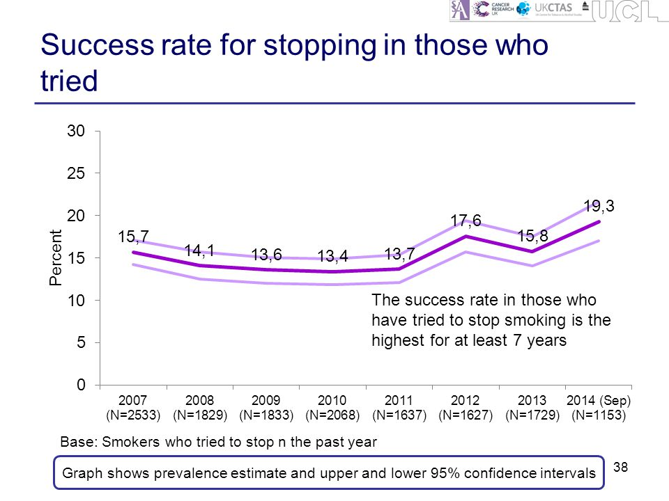 Success rate for stopping in those who tried 38 Graph shows prevalence estimate and upper and lower 95% confidence intervals Base: Smokers who tried to stop n the past year The success rate in those who have tried to stop smoking is the highest for at least 7 years