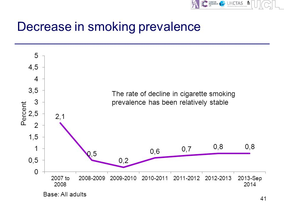 Decrease in smoking prevalence 41 Base: All adults The rate of decline in cigarette smoking prevalence has been relatively stable