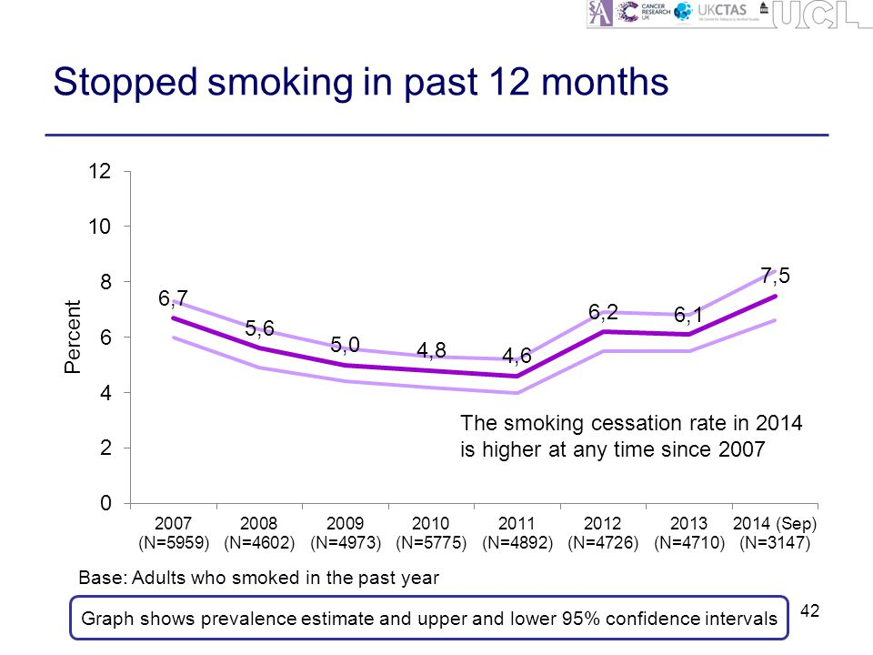 Stopped smoking in past 12 months 42 Graph shows prevalence estimate and upper and lower 95% confidence intervals Base: Adults who smoked in the past year The smoking cessation rate in 2014 is higher at any time since 2007