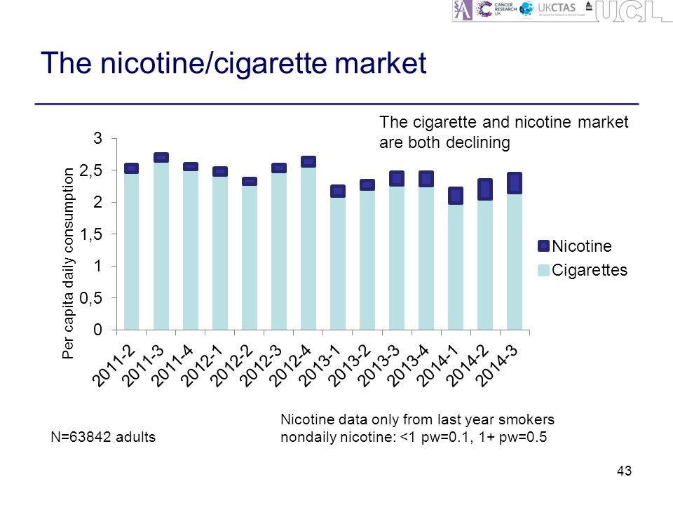 The nicotine/cigarette market 43 N=63842 adults Nicotine data only from last year smokers nondaily nicotine: <1 pw=0.1, 1+ pw=0.5 The cigarette and nicotine market are both declining