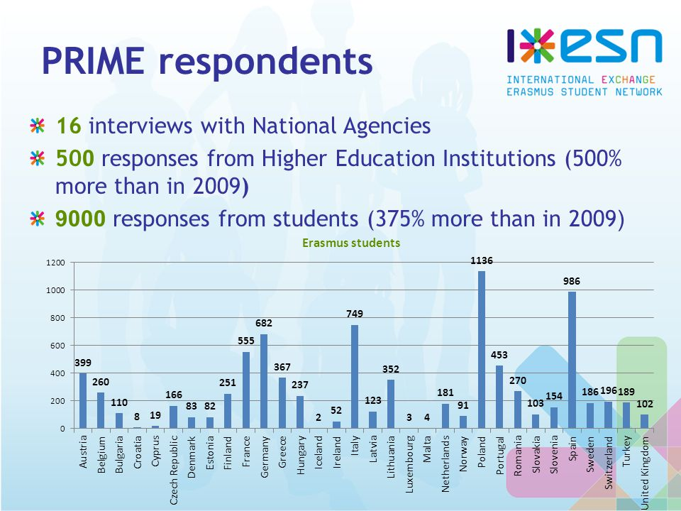 PRIME respondents 16 interviews with National Agencies 50 0 responses from Higher Education Institutions (500% more than in 2009) 9000 responses from