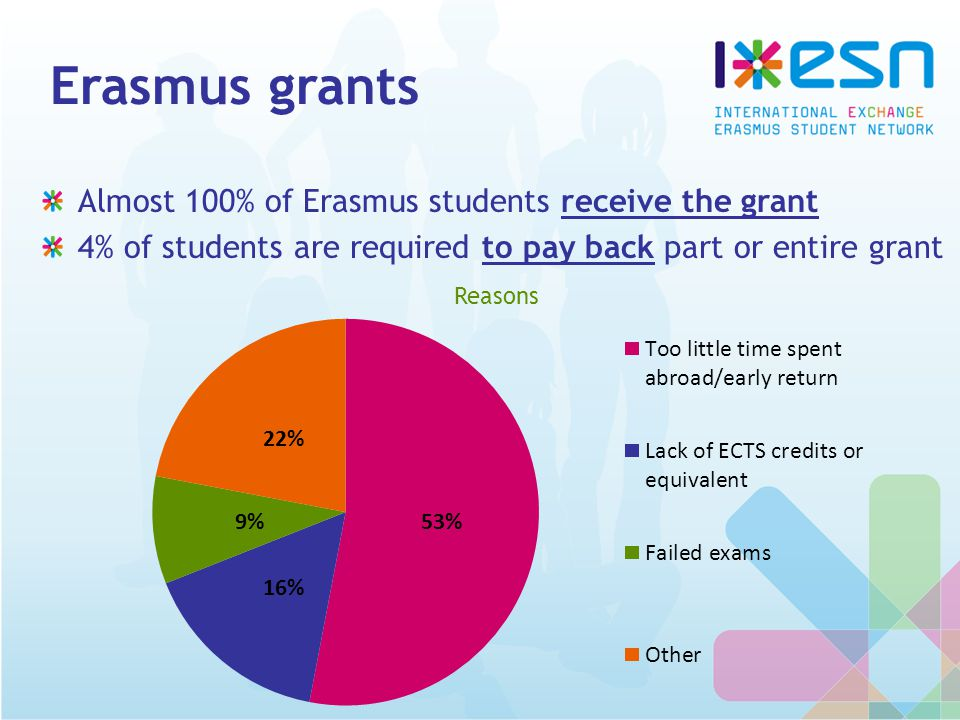 Erasmus grants Almost 100% of Erasmus students receive the grant 4% of students are required to pay back part or entire grant Reasons