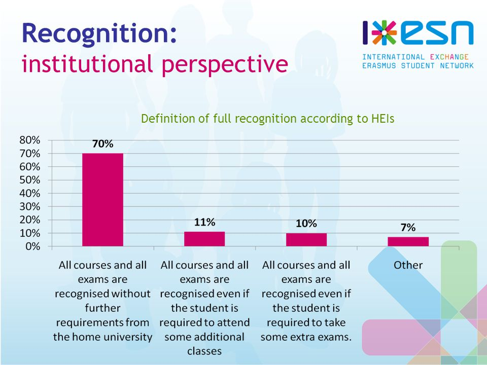 Recognition: institutional perspective Definition of full recognition according to HEIs