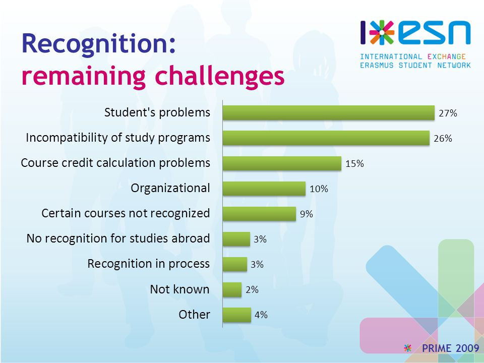 Recognition: remaining challenges PRIME 2009