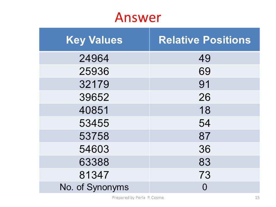 Answer Key ValuesRelative Positions 2496449 2593669 3217991 3965226 4085118 5345554 5375887 5460336 6338883 8134773 No.