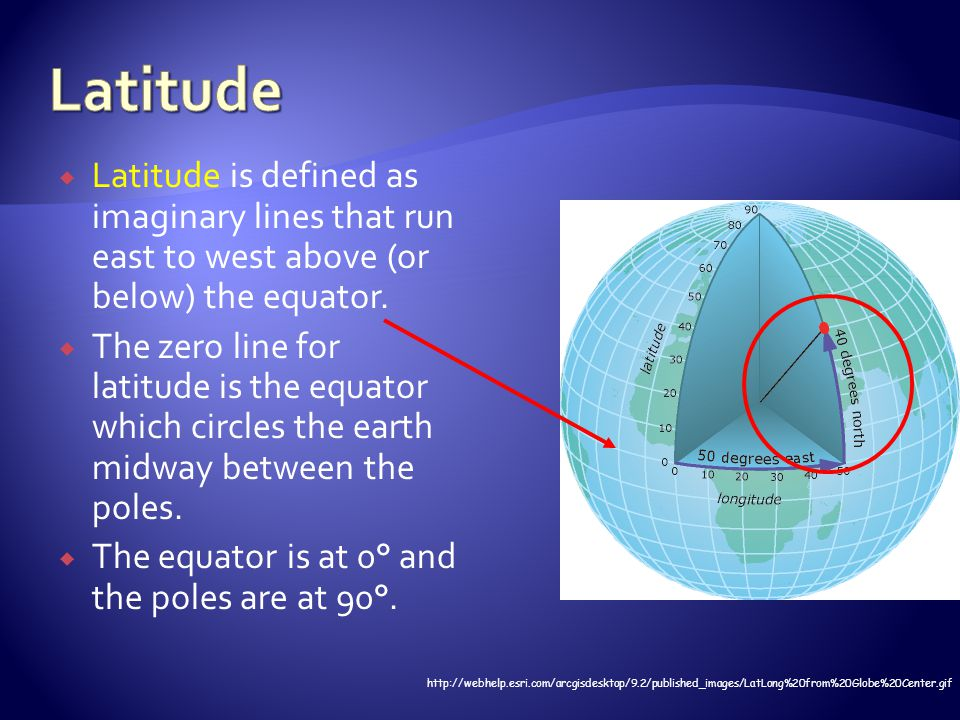  Latitude is defined as imaginary lines that run east to west above (or below) the equator.  The zero line for latitude is the equator which circles