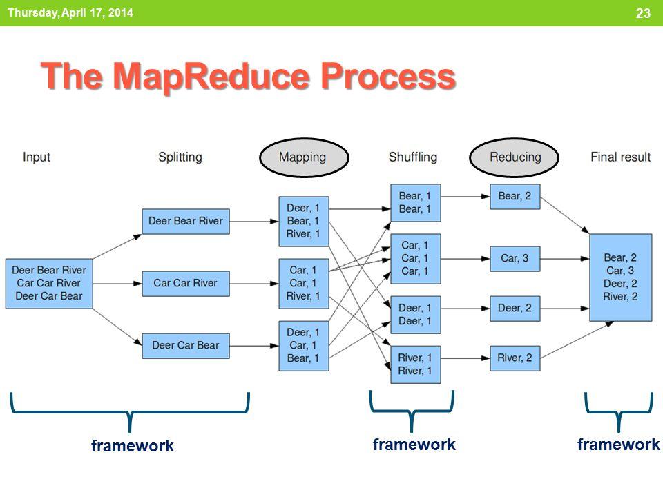 The MapReduce Process Thursday, April 17, 2014 23 framework