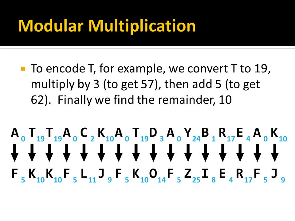  To encode T, for example, we convert T to 19, multiply by 3 (to get 57), then add 5 (to get 62). Finally we find the remainder, 10