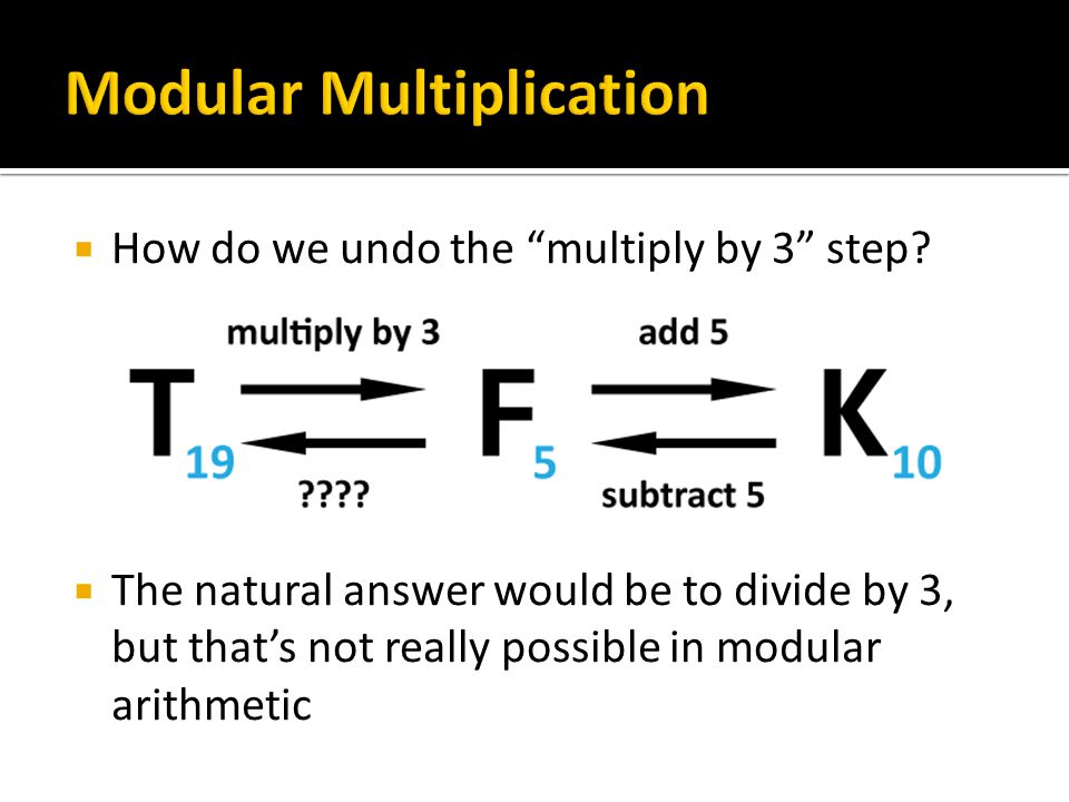 """ How do we undo the """"multiply by 3"""" step?  The natural answer would be to divide by 3, but that's not really possible in modular arithmetic"""