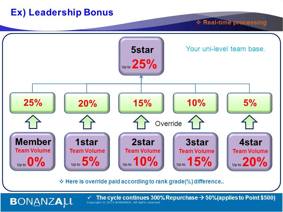 16 4. Leadership Bonus 1star 6 person 3 : 3 2star 6 person 3 : 3 3star 6 person 3 : 3 4star 6 person 3 : 3 5star  The rank is applied to the binary O