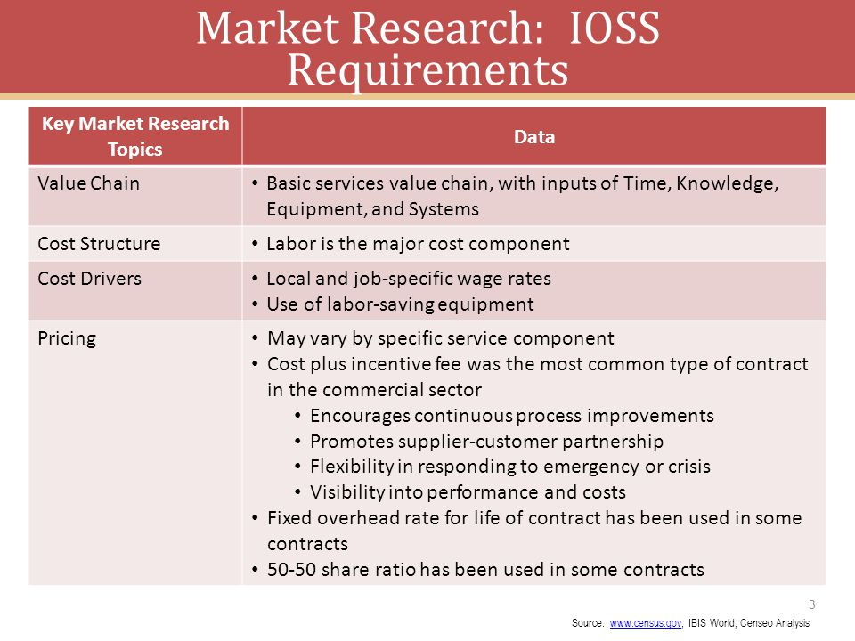 3 Key Market Research Topics Data Value Chain Basic services value chain, with inputs of Time, Knowledge, Equipment, and Systems Cost Structure Labor