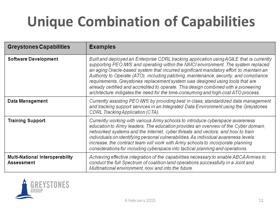 Unique Combination of Capabilities 12 Greystones CapabilitiesExamples Software DevelopmentBuilt and deployed an Enterprise CDRL tracking application using AGILE that is currently supporting PEO IWS and operating within the NMCI environment.