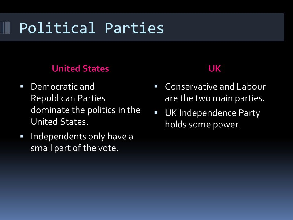 Political Parties United StatesUK  Democratic and Republican Parties dominate the politics in the United States.  Independents only have a small par