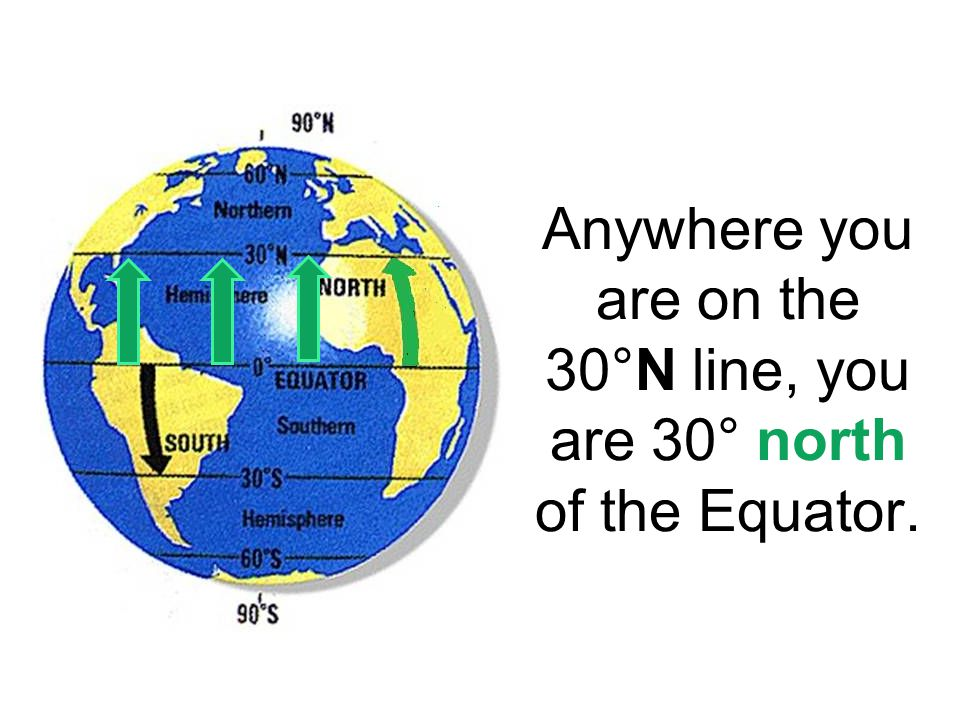 Anywhere you are on the 30°N line, you are 30° north of the Equator.