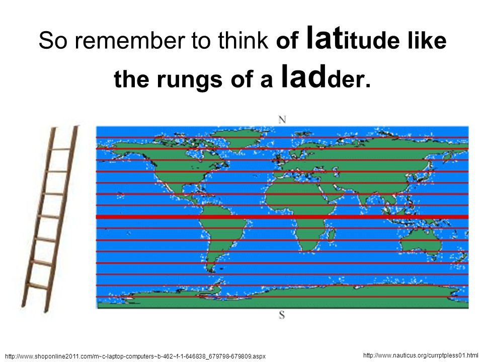 So remember to think of lat itude like the rungs of a lad der.