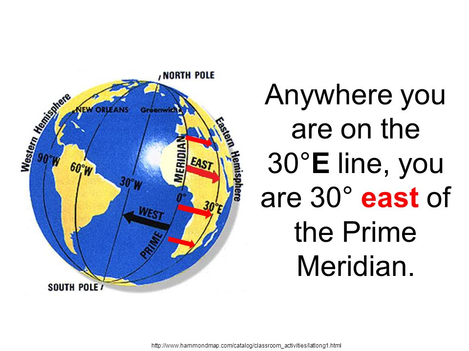 Anywhere you are on the 30°E line, you are 30° east of the Prime Meridian.