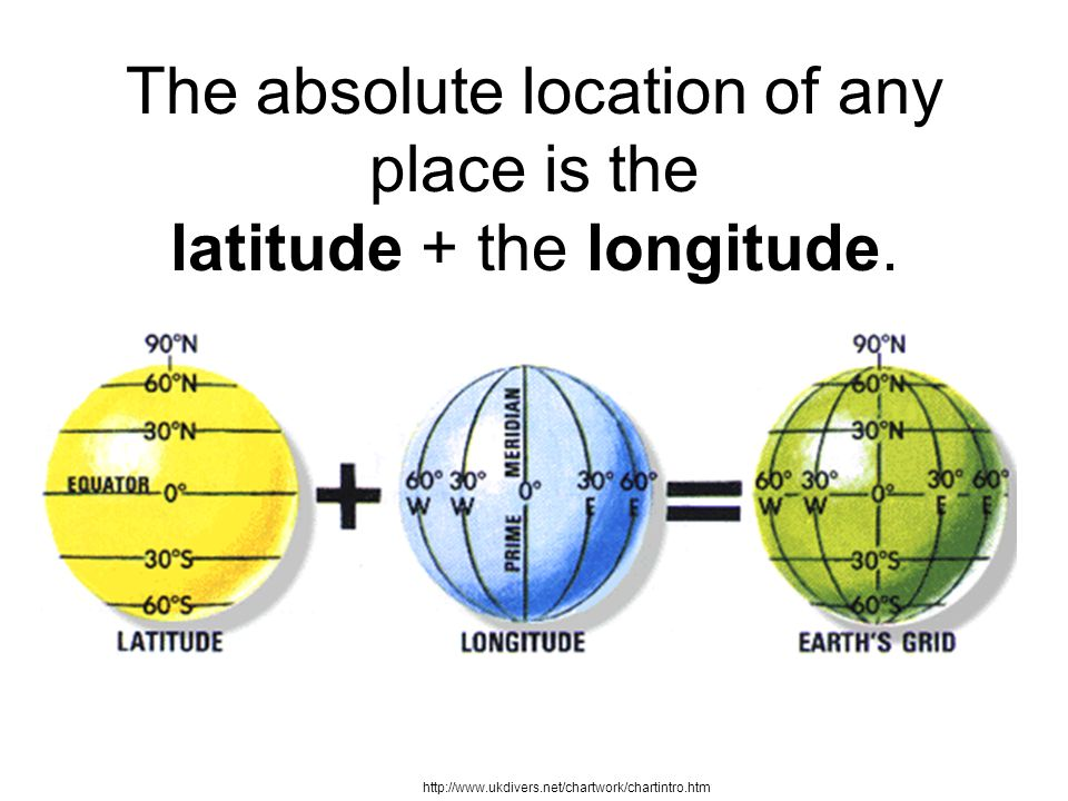 The absolute location of any place is the latitude + the longitude.
