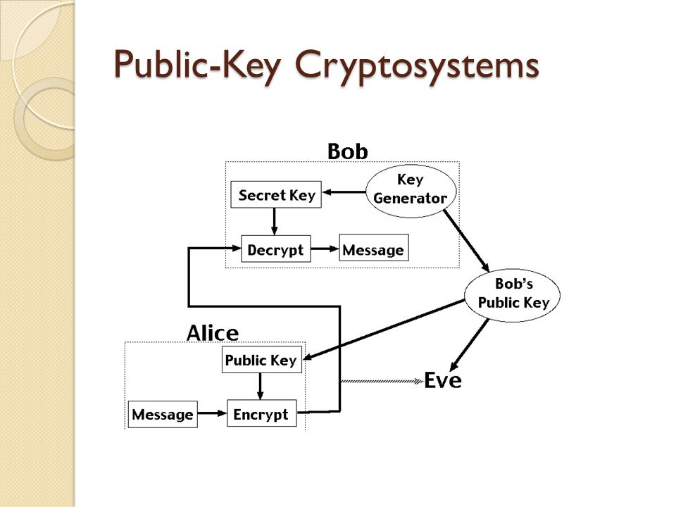 Public-Key Cryptosystems