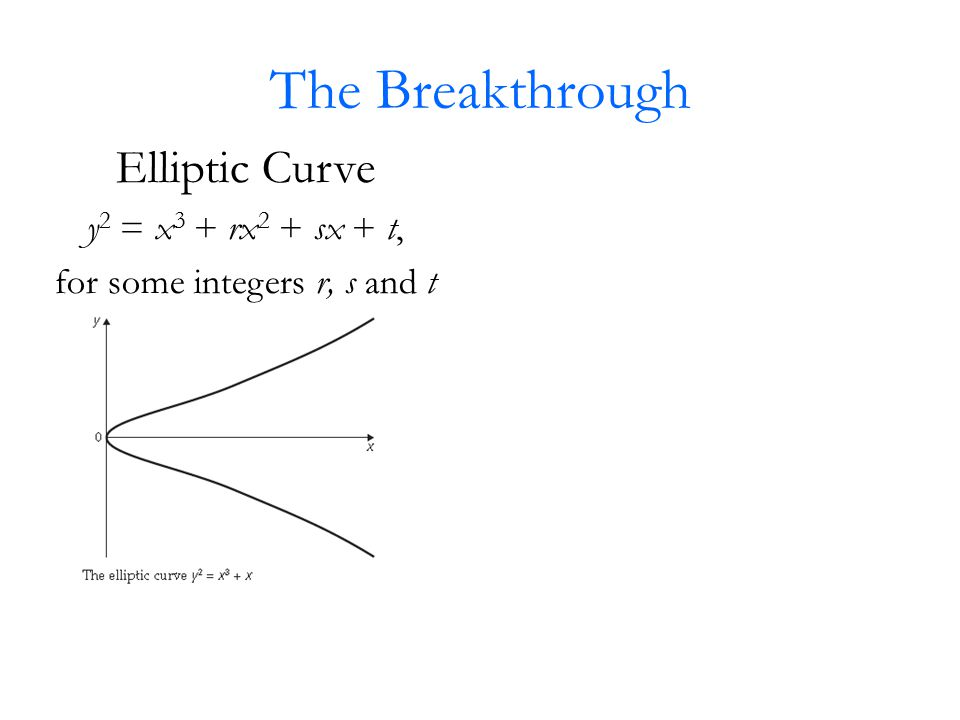 The Breakthrough Elliptic Curve y 2 = x 3 + rx 2 + sx + t, for some integers r, s and t