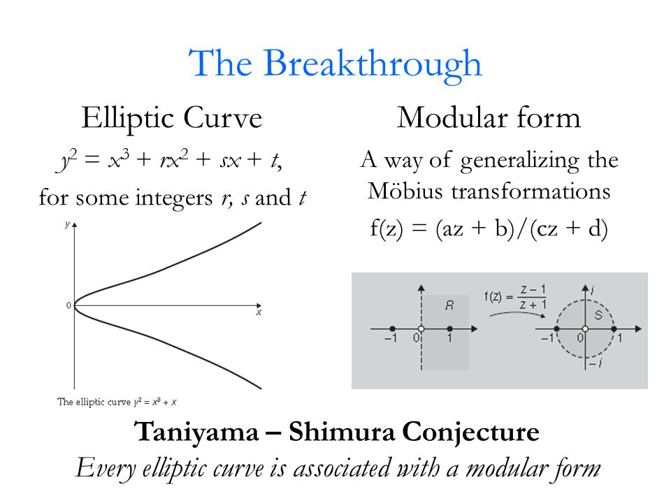 The Breakthrough Elliptic Curve y 2 = x 3 + rx 2 + sx + t, for some integers r, s and t Modular form A way of generalizing the Möbius transformations