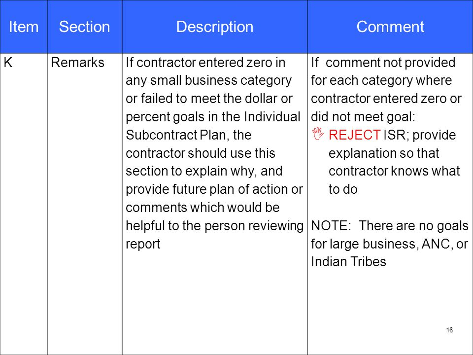 ItemSectionDescriptionComment KRemarksIf contractor entered zero in any small business category or failed to meet the dollar or percent goals in the Individual Subcontract Plan, the contractor should use this section to explain why, and provide future plan of action or comments which would be helpful to the person reviewing report If comment not provided for each category where contractor entered zero or did not meet goal:  REJECT ISR; provide explanation so that contractor knows what to do NOTE: There are no goals for large business, ANC, or Indian Tribes 16