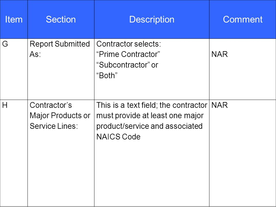 28 ItemSectionDescriptionComment G Report Submitted As: Contractor selects: Prime Contractor Subcontractor or Both NAR HContractor's Major Products or Service Lines: This is a text field; the contractor must provide at least one major product/service and associated NAICS Code NAR