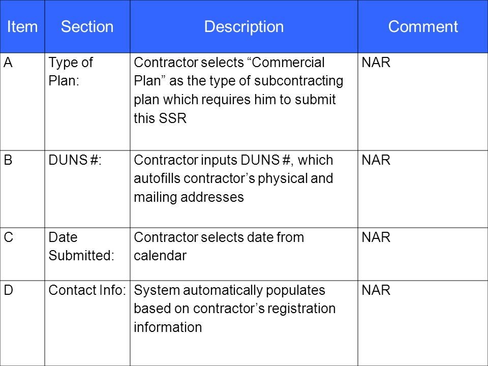 40 ItemSectionDescriptionComment A Type of Plan: Contractor selects Commercial Plan as the type of subcontracting plan which requires him to submit this SSR NAR BDUNS #: Contractor inputs DUNS #, which autofills contractor's physical and mailing addresses NAR C Date Submitted: Contractor selects date from calendar NAR DContact Info:System automatically populates based on contractor's registration information NAR