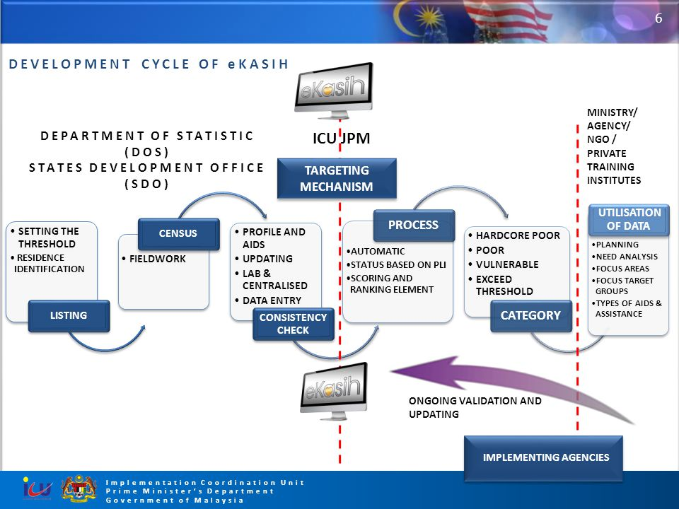 6 Implementation Coordination Unit Prime Minister's Department Government of Malaysia DEVELOPMENT CYCLE OF eKASIH SETTING THE THRESHOLD RESIDENCE IDEN