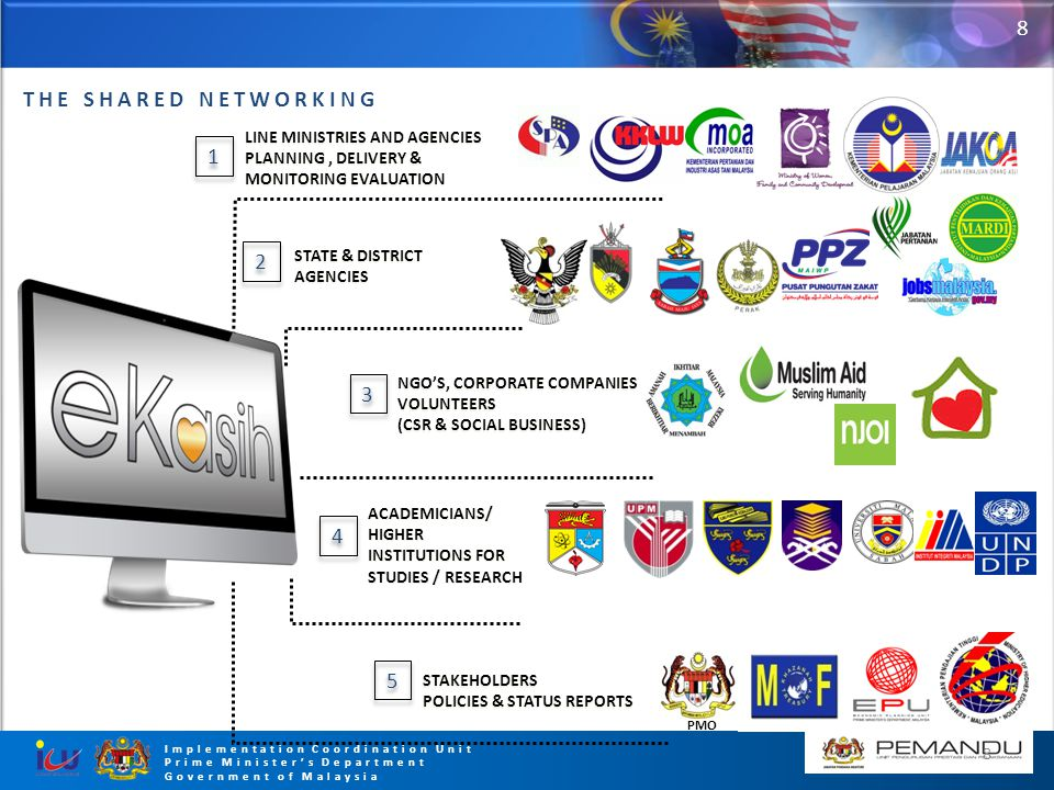 8 Implementation Coordination Unit Prime Minister's Department Government of Malaysia THE SHARED NETWORKING LINE MINISTRIES AND AGENCIES PLANNING, DEL
