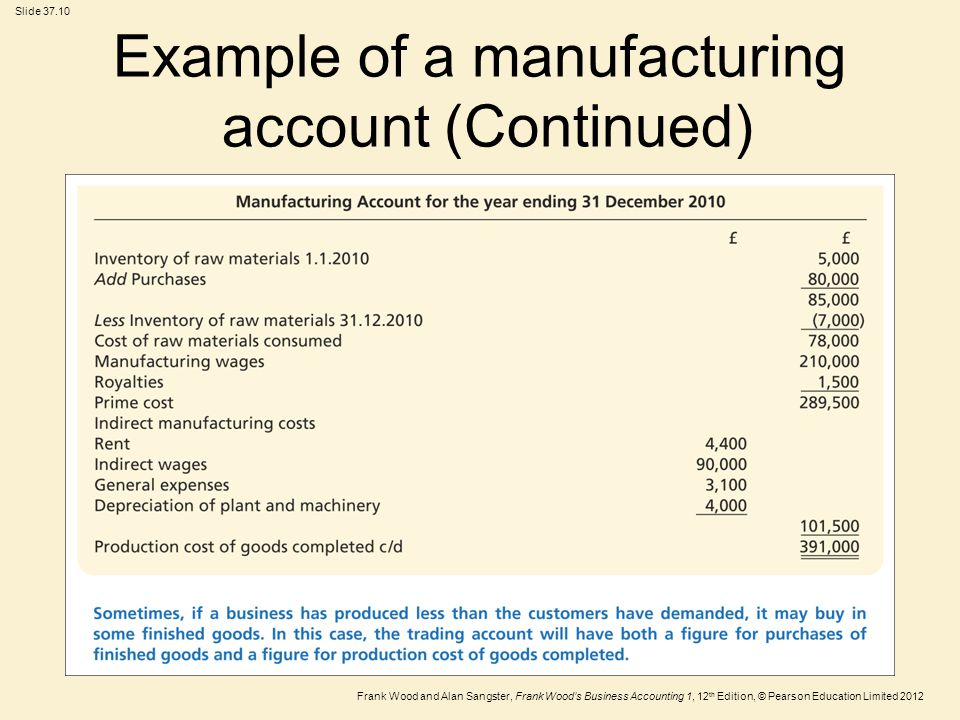 Frank Wood and Alan Sangster, Frank Wood's Business Accounting 1, 12 th Edition, © Pearson Education Limited 2012 Slide 37.10 Example of a manufacturing account (Continued)