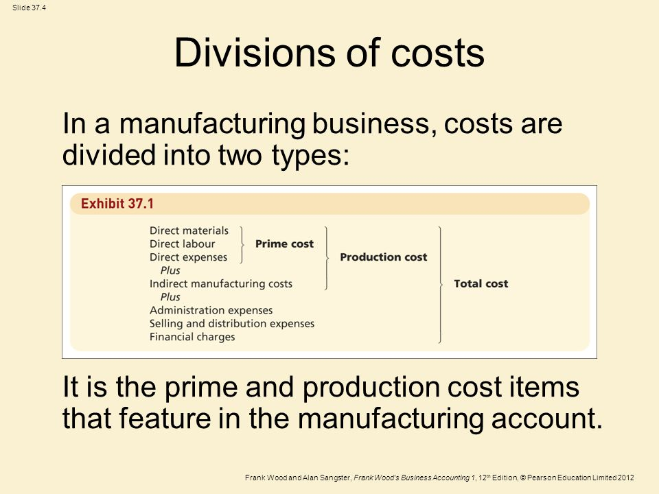 Frank Wood and Alan Sangster, Frank Wood's Business Accounting 1, 12 th Edition, © Pearson Education Limited 2012 Slide 37.15 Activity (Continued)