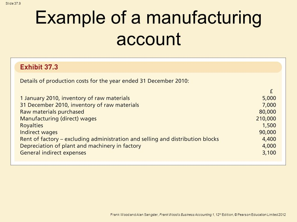 Frank Wood and Alan Sangster, Frank Wood's Business Accounting 1, 12 th Edition, © Pearson Education Limited 2012 Slide 37.9 Example of a manufacturing account