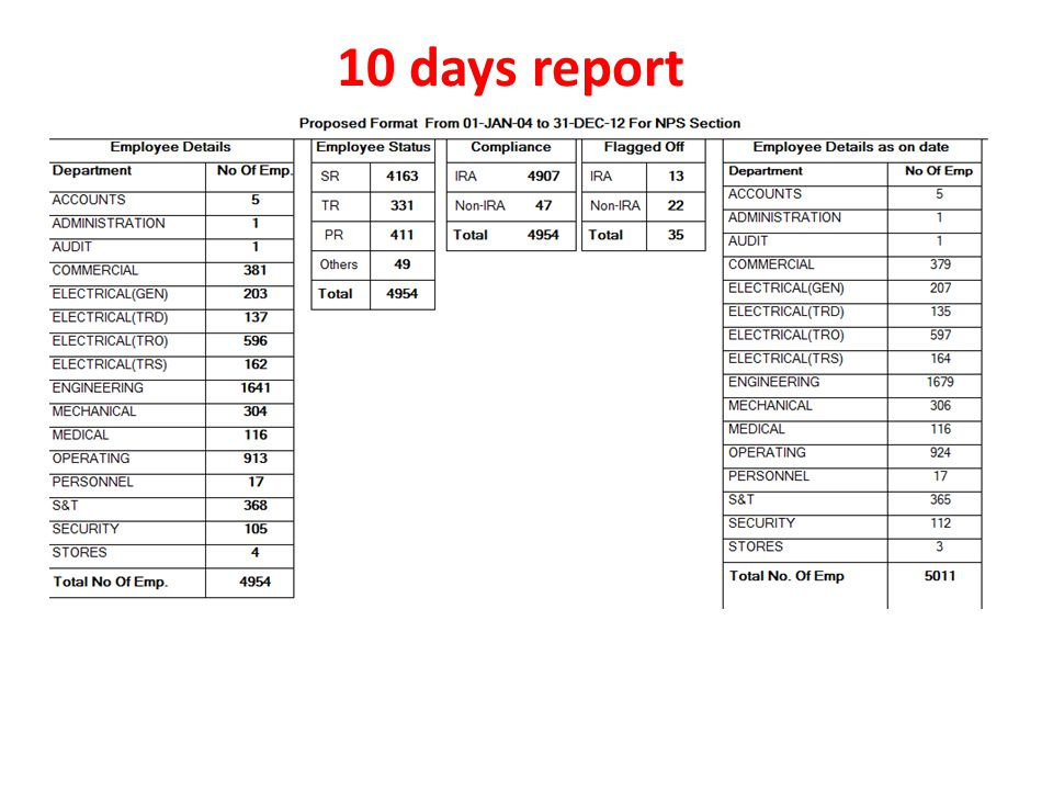 10 days report