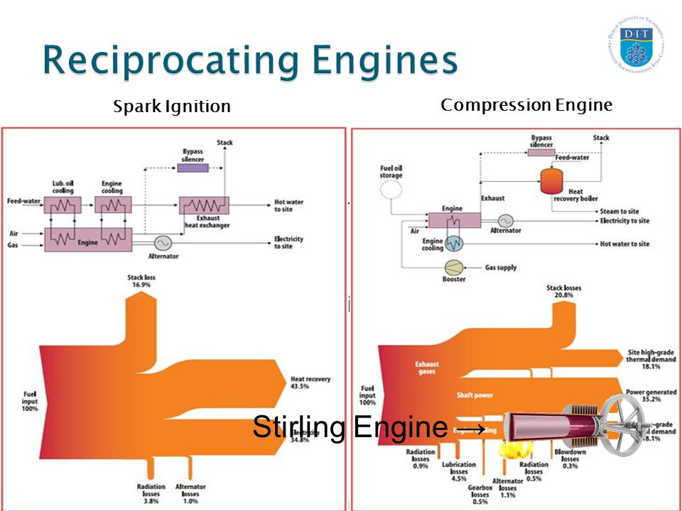  Spark Ignition up to 4 MW  Compression Ignition – 15 MW  Exhaust Gases around 400°C  Water or Lubricating oil Systems (70 -80°C)  Ratio of 2:1 Spark Ignition Compression Engine Stirling Engine →