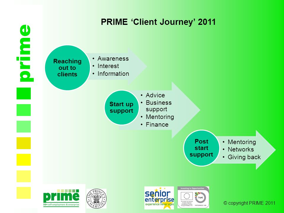 © copyright PRIME 2011 prime PRIME 'Client Journey' 2011 Awareness Interest Information Reaching out to clients Advice Business support Mentoring Finance Start up support Mentoring Networks Giving back Post start support