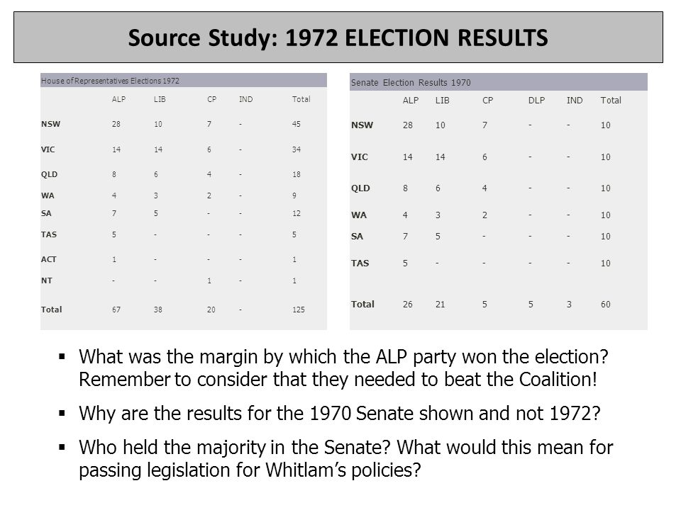 House of Representatives Elections 1972 ALPLIBCPINDTotal NSW28107-45 VIC14 6-34 QLD864-18 WA432-9 SA75--12 TAS5---5 ACT1---1 NT--1-1 Total673820-125 S