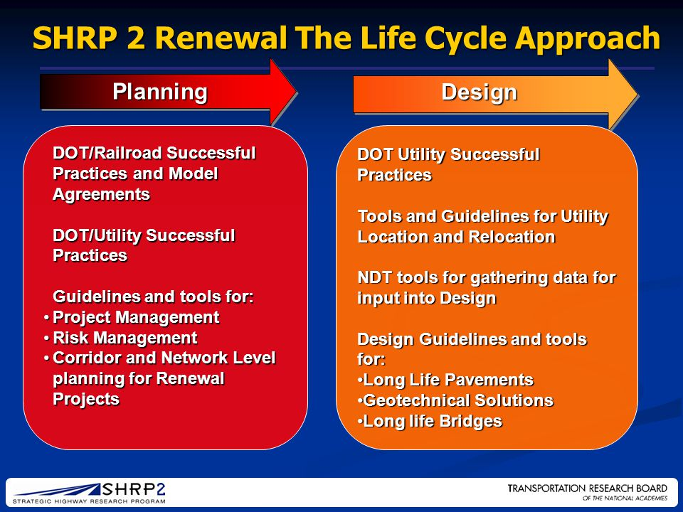 Planning Design SHRP 2 Renewal The Life Cycle Approach DOT/Railroad Successful Practices and Model Agreements DOT/Utility Successful Practices Guidelines and tools for: Project ManagementProject Management Risk ManagementRisk Management Corridor and Network Level planning for Renewal ProjectsCorridor and Network Level planning for Renewal Projects DOT Utility Successful Practices Tools and Guidelines for Utility Location and Relocation NDT tools for gathering data for input into Design Design Guidelines and tools for: Long Life PavementsLong Life Pavements Geotechnical SolutionsGeotechnical Solutions Long life BridgesLong life Bridges