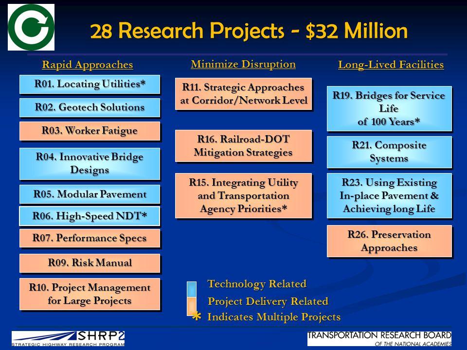 R09. Risk Manual R06. High-Speed NDT* R04. Innovative Bridge Designs R01.
