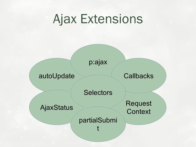 autoUpdate p:ajax Request Context Callbacks AjaxStatus Selectors partialSubmi t Ajax Extensions
