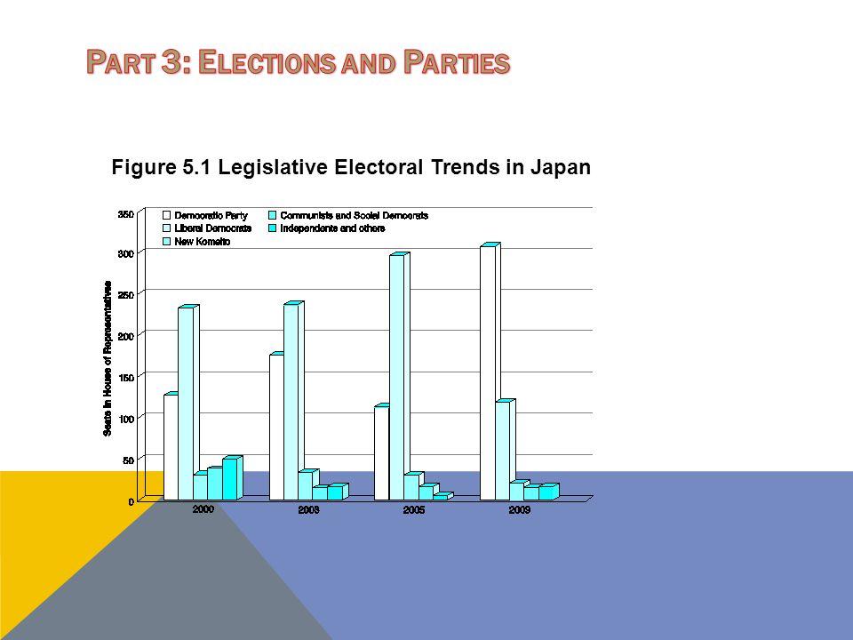 Figure 5.1 Legislative Electoral Trends in Japan