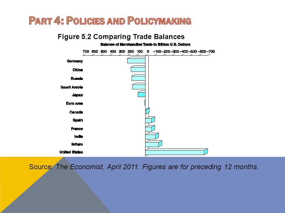 Figure 5.2 Comparing Trade Balances Source: The Economist, April 2011. Figures are for preceding 12 months.