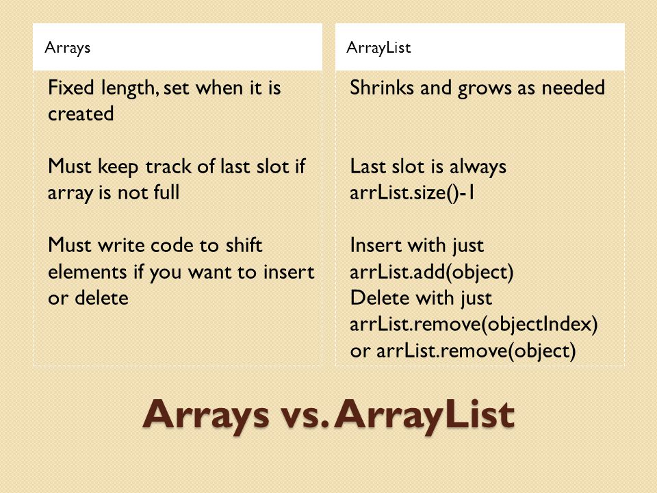 Arrays vs. ArrayList ArraysArrayList Fixed length, set when it is created Must keep track of last slot if array is not full Must write code to shift e