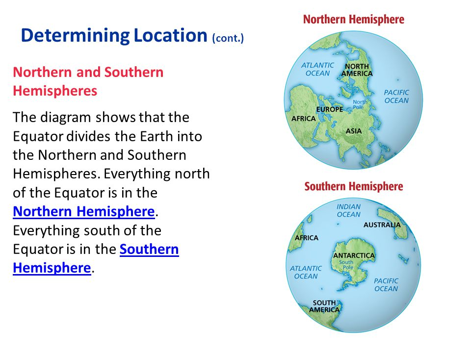 Northern and Southern Hemispheres The diagram shows that the Equator divides the Earth into the Northern and Southern Hemispheres. Everything north of