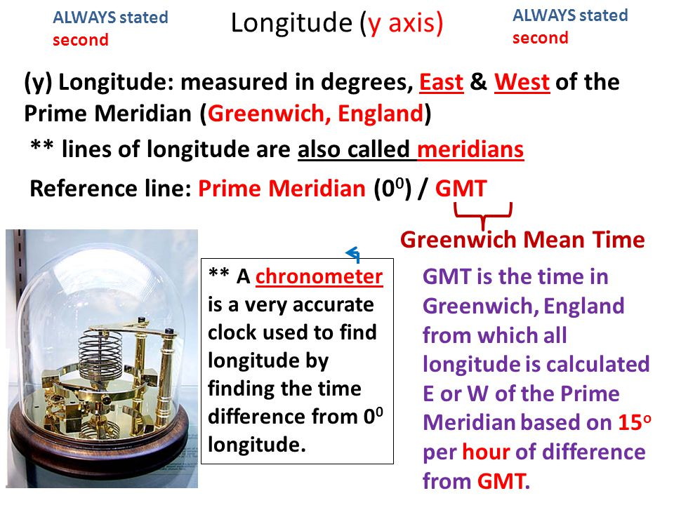 Longitude (y axis) (y) Longitude: measured in degrees, East & West of the Prime Meridian (Greenwich, England) ALWAYS stated second Reference line: Prime Meridian (0 0 ) / GMT ** lines of longitude are also called meridians ** A chronometer is a very accurate clock used to find longitude by finding the time difference from 0 0 longitude.