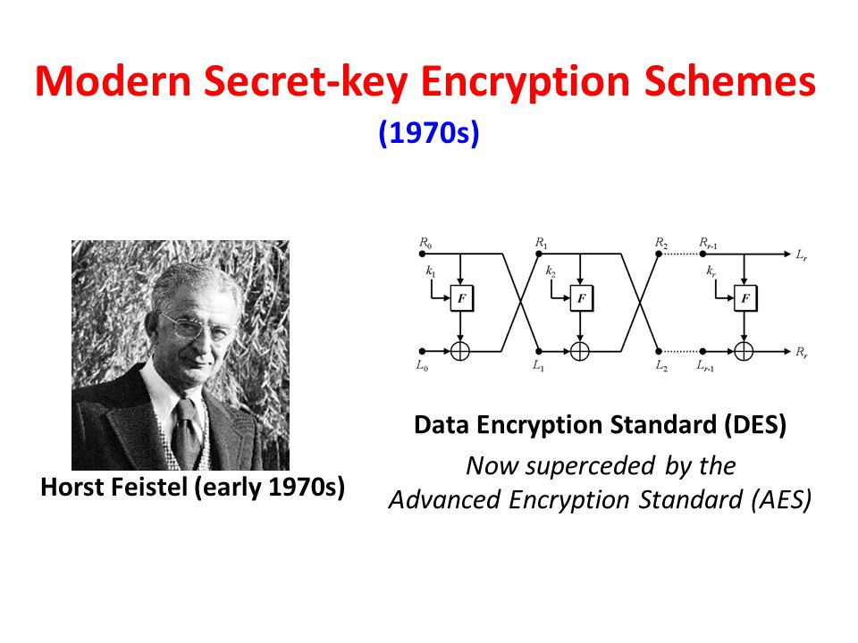 Modern Secret-key Encryption Schemes Horst Feistel (early 1970s) Data Encryption Standard (DES) Now superceded by the Advanced Encryption Standard (AE
