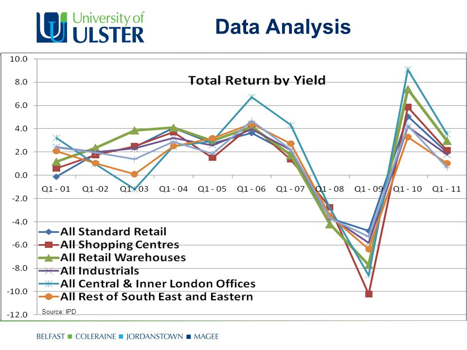 Data Analysis Source: IPD