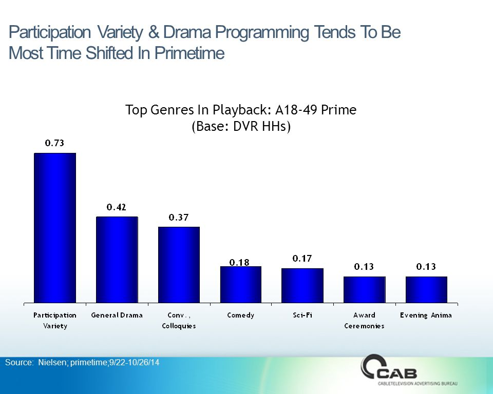 Participation Variety & Drama Programming Tends To Be Most Time Shifted In Primetime Top Genres In Playback: A18-49 Prime (Base: DVR HHs) Source: Nielsen; primetime;9/22-10/26/14