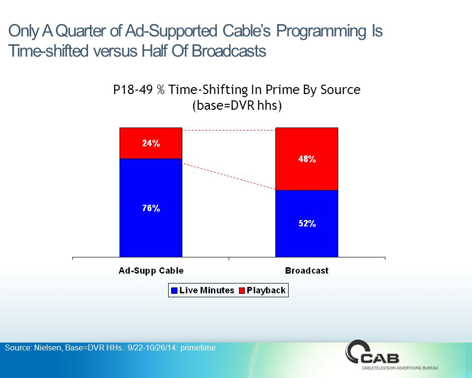 Only A Quarter of Ad-Supported Cable's Programming Is Time-shifted versus Half Of Broadcasts P18-49 % Time-Shifting In Prime By Source (base=DVR hhs) Source: Nielsen, Base=DVR HHs.: 9/22-10/26/14: primetime